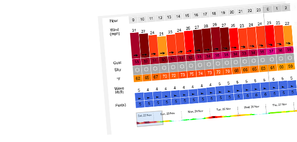 iWindsurf weather forecasts